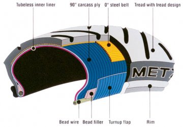Cross-section of a typical radial tire